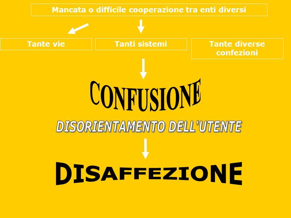 Mancata o difficile cooperazione tra enti diversi Tante vieTanti sistemiTante diverse confezioni