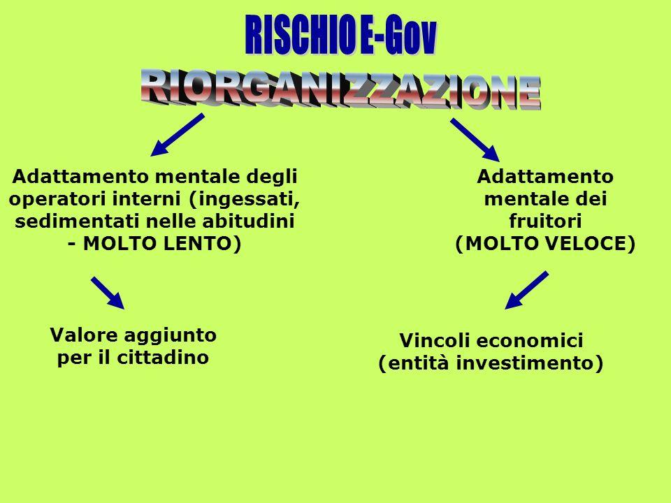 Adattamento mentale degli operatori interni (ingessati, sedimentati nelle abitudini - MOLTO LENTO) Adattamento mentale dei fruitori (MOLTO VELOCE) Valore aggiunto per il cittadino Vincoli economici (entità investimento)