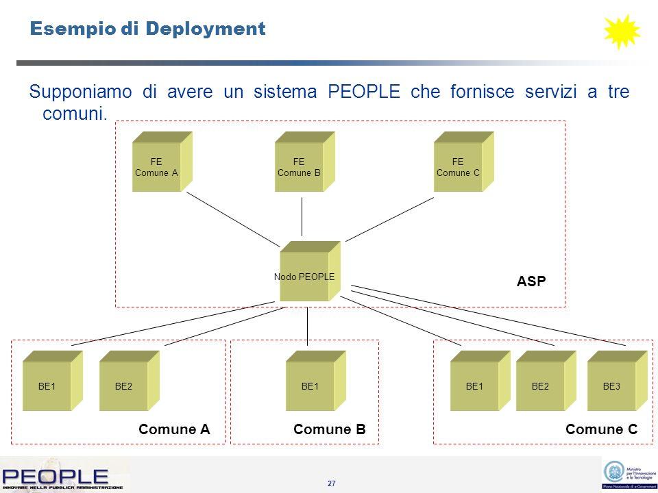 27 Esempio di Deployment Supponiamo di avere un sistema PEOPLE che fornisce servizi a tre comuni.