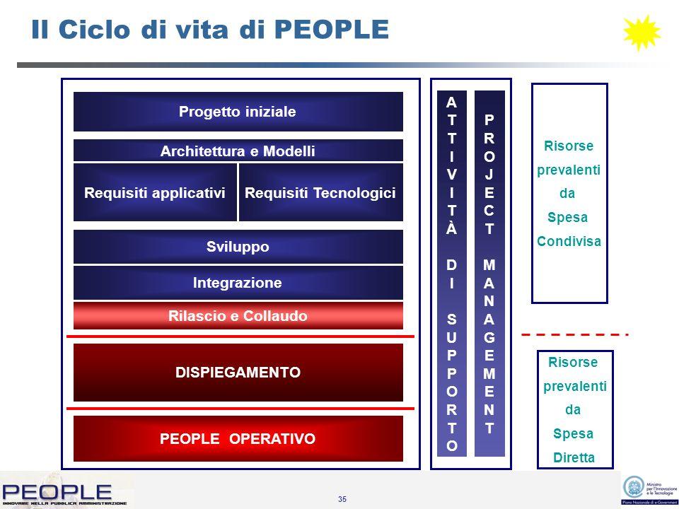 35 Il Ciclo di vita di PEOPLE PROJECTMANAGEMENTPROJECTMANAGEMENT Architettura e Modelli Requisiti applicativiRequisiti Tecnologici Progetto iniziale Sviluppo Integrazione Rilascio e Collaudo DISPIEGAMENTO PEOPLE OPERATIVO Risorse prevalenti da Spesa Condivisa Risorse prevalenti da Spesa Diretta ATTIVITÀDISUPPORTOATTIVITÀDISUPPORTO