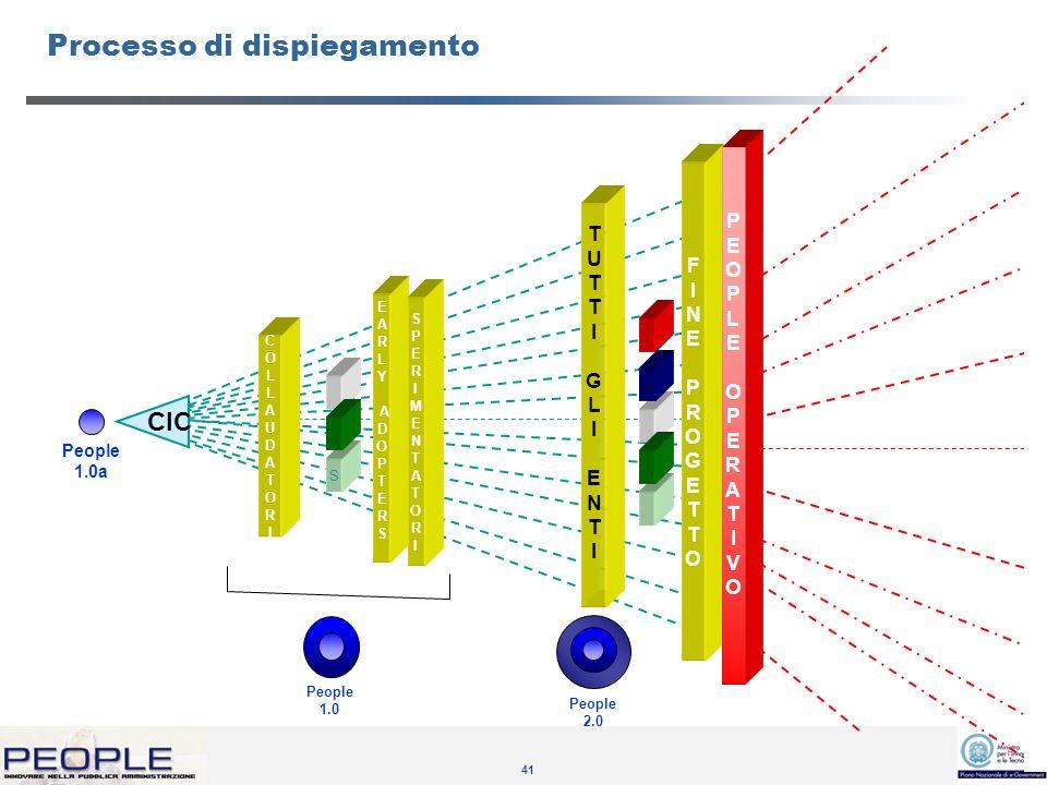 41 CIC FINEPROGETTOFINEPROGETTO E A R L Y A D O P T E R S SPERIMENTATORISPERIMENTATORI COLLAUDATORICOLLAUDATORI S People 1.0a People 1.0 People 2.0 TUTTIGLIENTITUTTIGLIENTI PEOPLEOPERATIVOPEOPLEOPERATIVO Processo di dispiegamento