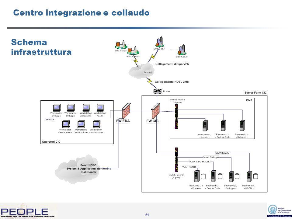 61 Centro integrazione e collaudo Schema infrastruttura
