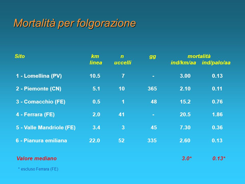 Mortalità per folgorazione 1 - Lomellina (PV)10.5 7 - 3.00 0.13 Sito km n gg mortalità linea uccelli ind/km/aa ind/palo/aa 2 - Piemonte (CN) 5.1 10 36