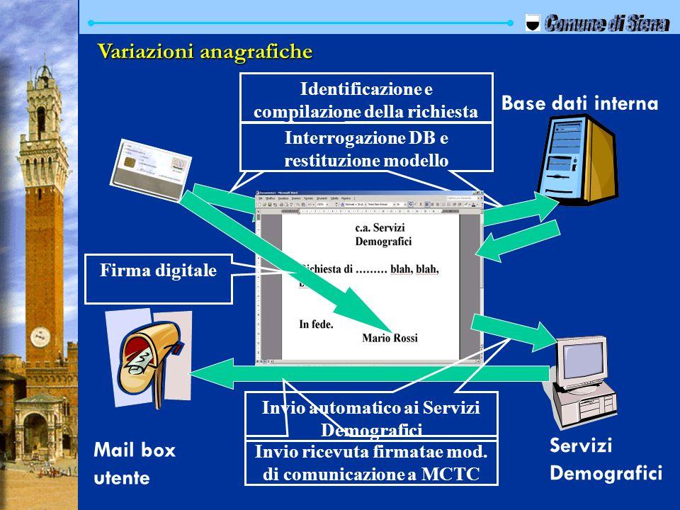 Base dati interna Servizi Demografici Identificazione e compilazione della richiesta Mail box utente Interrogazione DB e restituzione modello Firma di