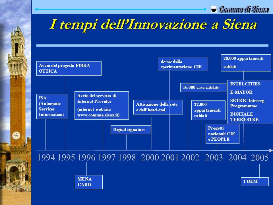 I tempi dellInnovazione a Siena 199519961997199820002001 Avvio del progetto FIBRA OTTICA Avvio del servizio di Internet Provider (internet web site ww