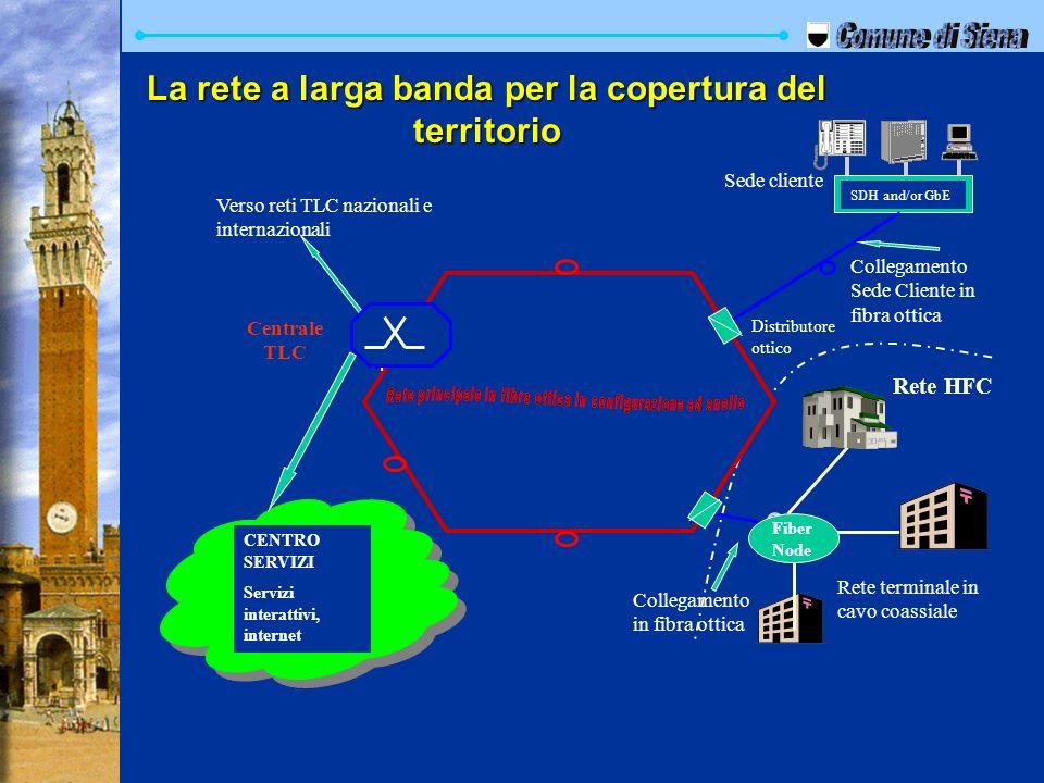 Collegamento in fibra ottica SDH and/or GbE Verso reti TLC nazionali e internazionali Distributore ottico Sede cliente CENTRO SERVIZI Servizi interatt