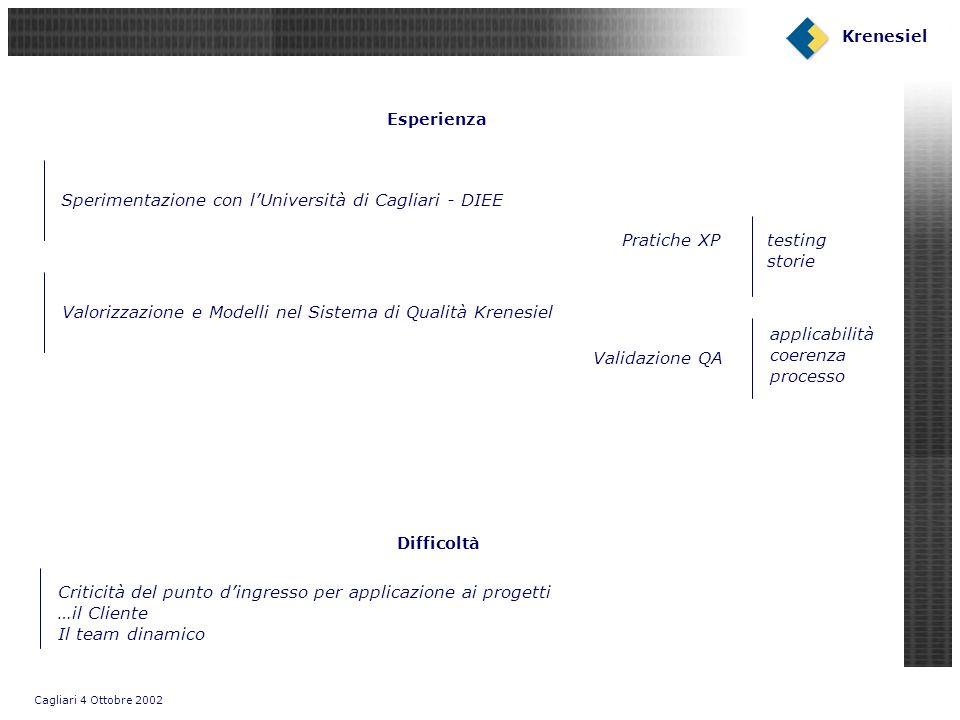 Cagliari 4 Ottobre 2002 Krenesiel Esperienza Validazione QA Sperimentazione con lUniversità di Cagliari - DIEE Pratiche XP applicabilità coerenza proc