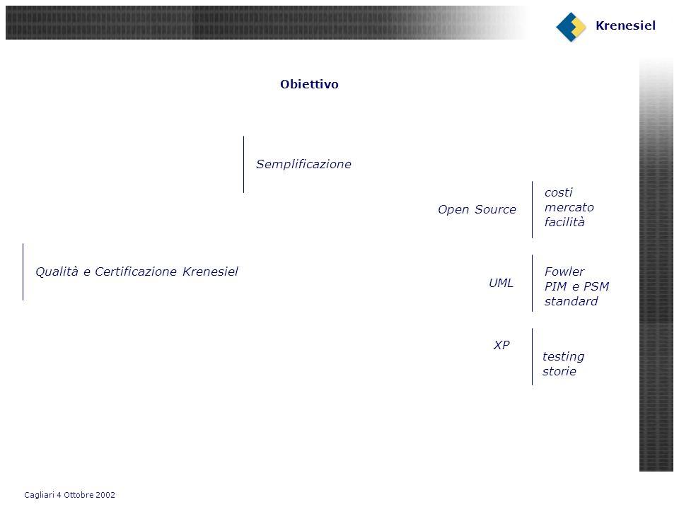 Cagliari 4 Ottobre 2002 Krenesiel Obiettivo Open Source Semplificazione XP UML costi mercato facilità testing storie Fowler PIM e PSM standard Qualità