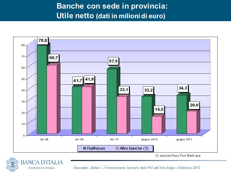 (1) esclusa Hypo Tirol Bank spa Moscadelli, Stefani – Il finanziamento bancario delle PMI dellAlto Adige – 9 febbraio 2012 Banche con sede in provinci