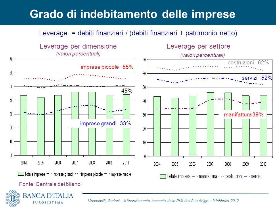 Grado di indebitamento delle imprese Leverage = debiti finanziari / (debiti finanziari + patrimonio netto) Leverage per dimensione (valori percentuali