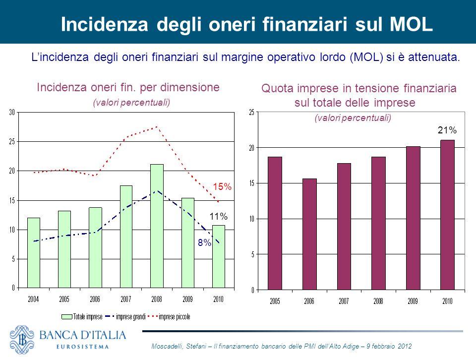 Incidenza degli oneri finanziari sul MOL Quota imprese in tensione finanziaria sul totale delle imprese (valori percentuali) Incidenza oneri fin. per