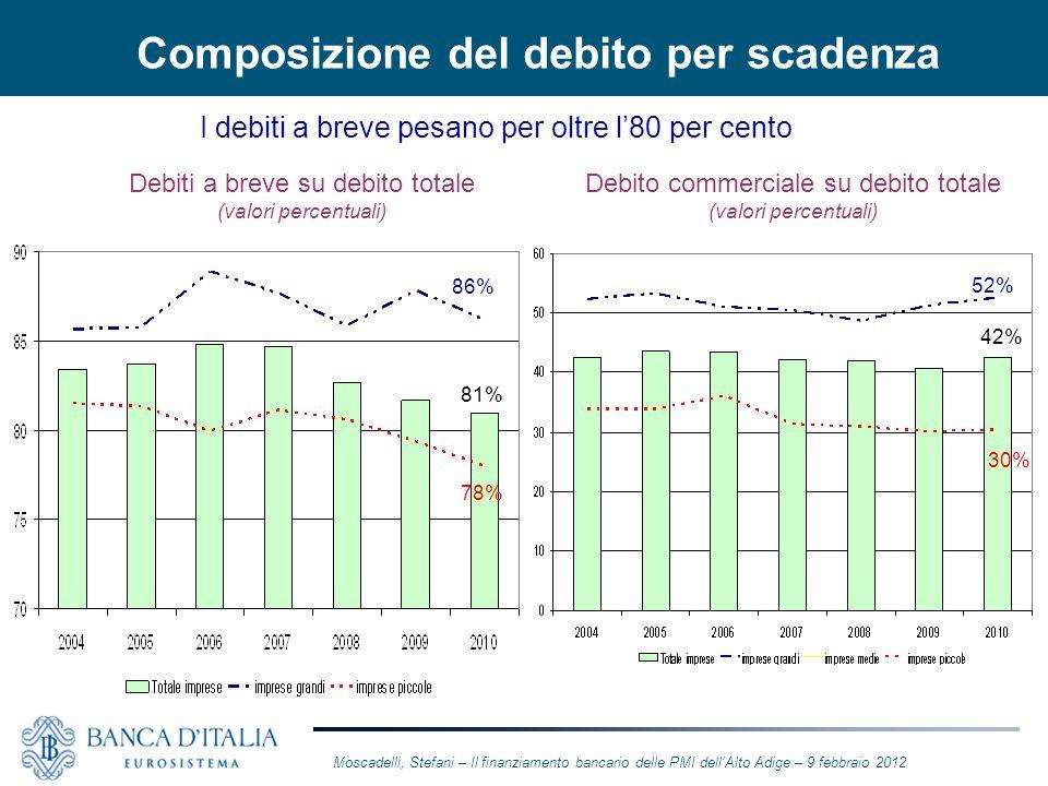 Composizione del debito per scadenza I debiti a breve pesano per oltre l80 per cento Debiti a breve su debito totale (valori percentuali) Debito comme