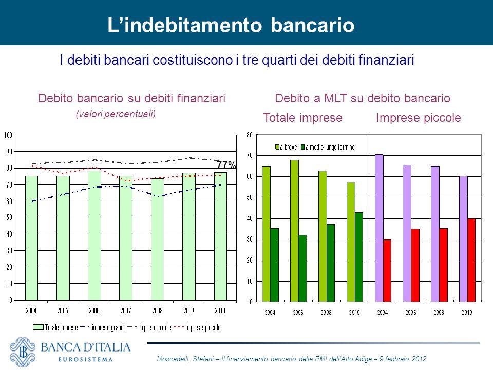 Lindebitamento bancario I debiti bancari costituiscono i tre quarti dei debiti finanziari Debito bancario su debiti finanziari (valori percentuali) De