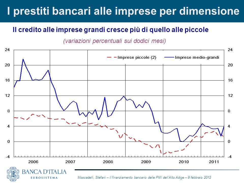 I prestiti bancari alle imprese per dimensione Il credito alle imprese grandi cresce più di quello alle piccole (variazioni percentuali sui dodici mes