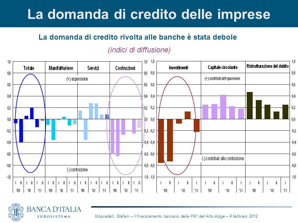 La domanda di credito delle imprese La domanda di credito rivolta alle banche è stata debole (indici di diffusione) Moscadelli, Stefani – Il finanziam