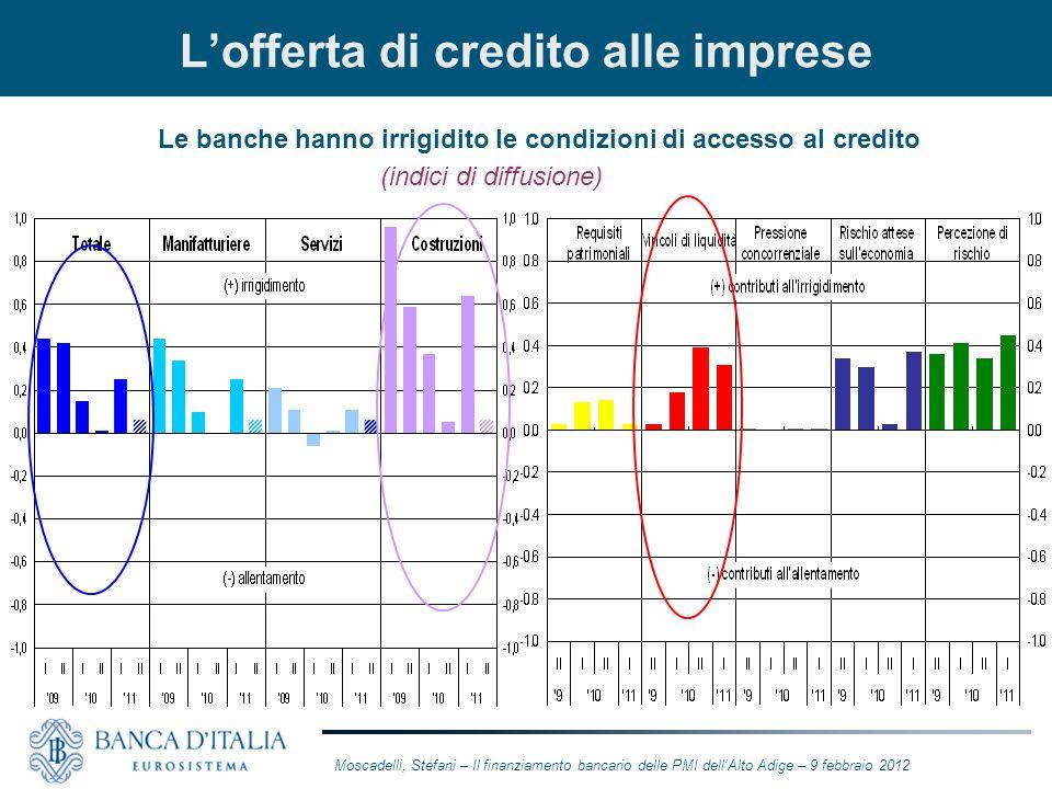 Lofferta di credito alle imprese Le banche hanno irrigidito le condizioni di accesso al credito (indici di diffusione) Moscadelli, Stefani – Il finanz