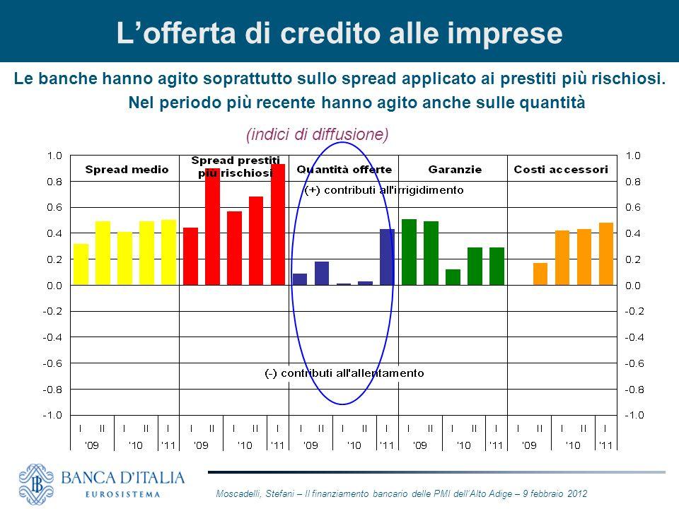 Lofferta di credito alle imprese Le banche hanno agito soprattutto sullo spread applicato ai prestiti più rischiosi. Nel periodo più recente hanno agi
