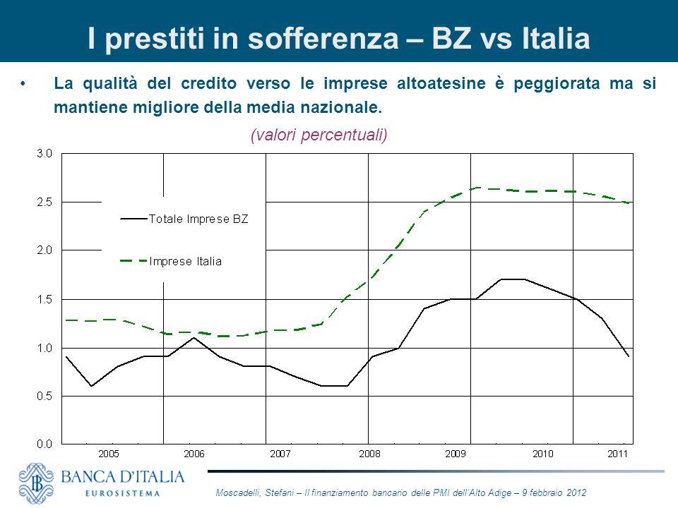 I prestiti in sofferenza – BZ vs Italia La qualità del credito verso le imprese altoatesine è peggiorata ma si mantiene migliore della media nazionale