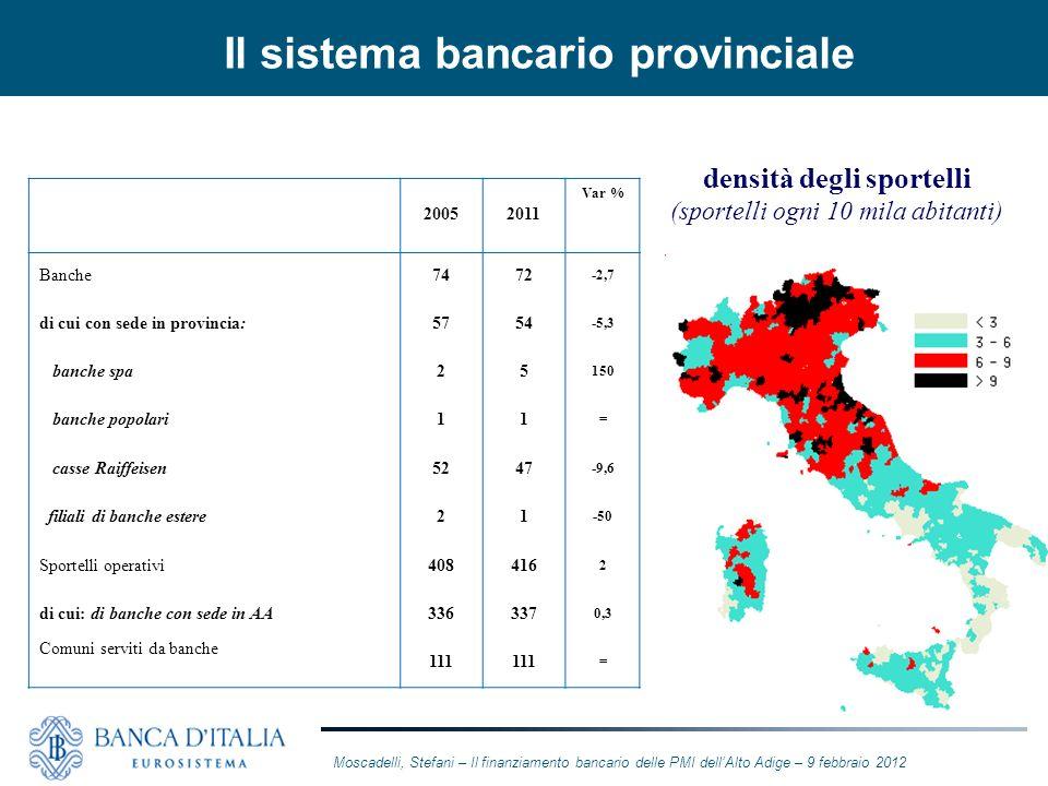 20052011 Var % Banche7472 -2,7 di cui con sede in provincia:5754 -5,3 banche spa25 150 banche popolari11 = casse Raiffeisen5247 -9,6 filiali di banche