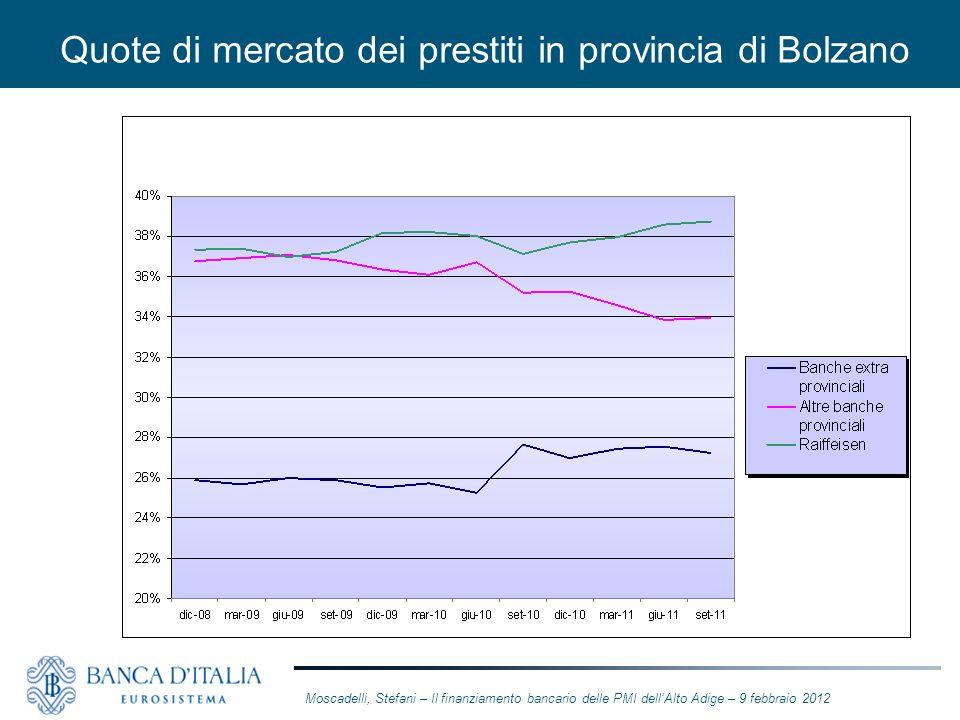 Quote di mercato dei prestiti in provincia di Bolzano Moscadelli, Stefani – Il finanziamento bancario delle PMI dellAlto Adige – 9 febbraio 2012