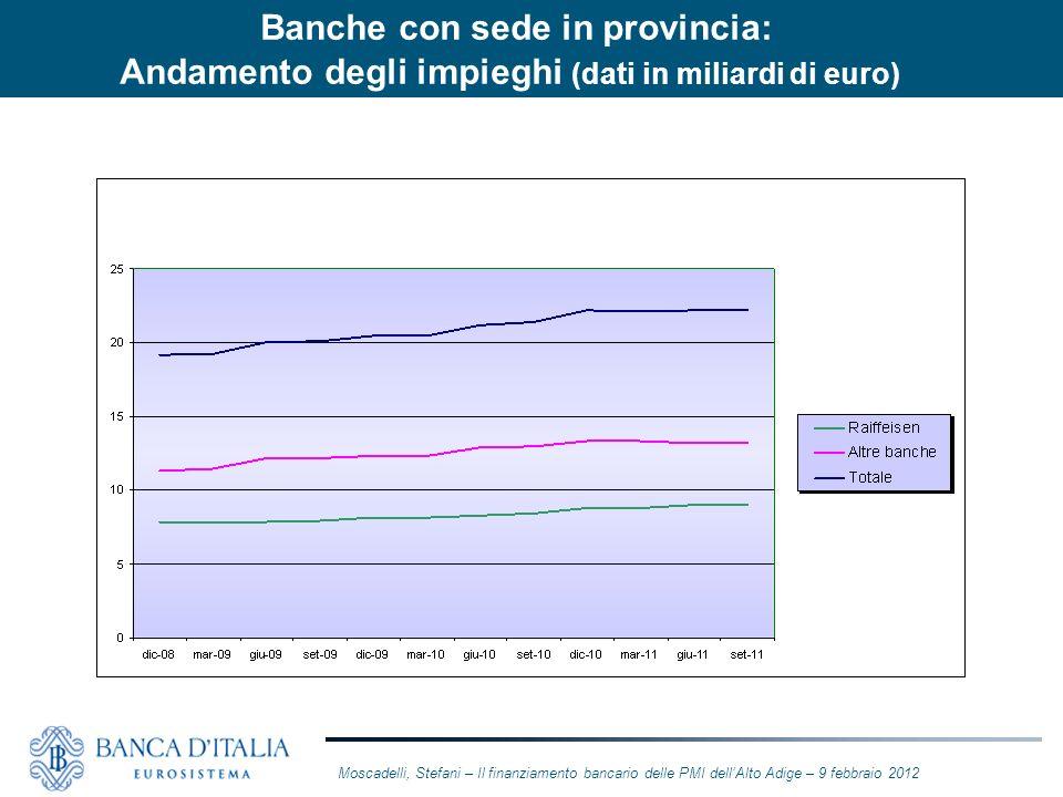 Banche con sede in provincia: Andamento degli impieghi (dati in miliardi di euro)
