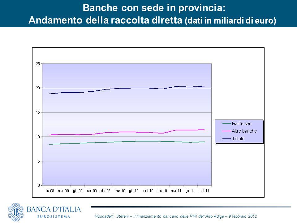 Moscadelli, Stefani – Il finanziamento bancario delle PMI dellAlto Adige – 9 febbraio 2012 Banche con sede in provincia: Andamento della raccolta dire