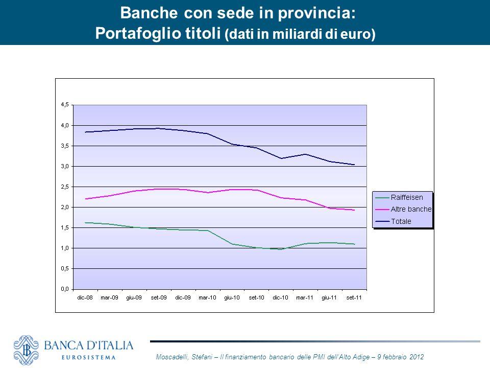 Moscadelli, Stefani – Il finanziamento bancario delle PMI dellAlto Adige – 9 febbraio 2012 Banche con sede in provincia: Portafoglio titoli (dati in m