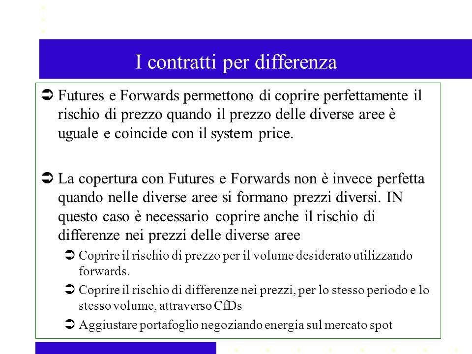 I contratti per differenza Futures e Forwards permettono di coprire perfettamente il rischio di prezzo quando il prezzo delle diverse aree è uguale e coincide con il system price.