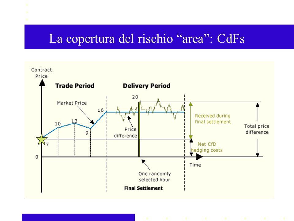 La copertura del rischio area: CdFs