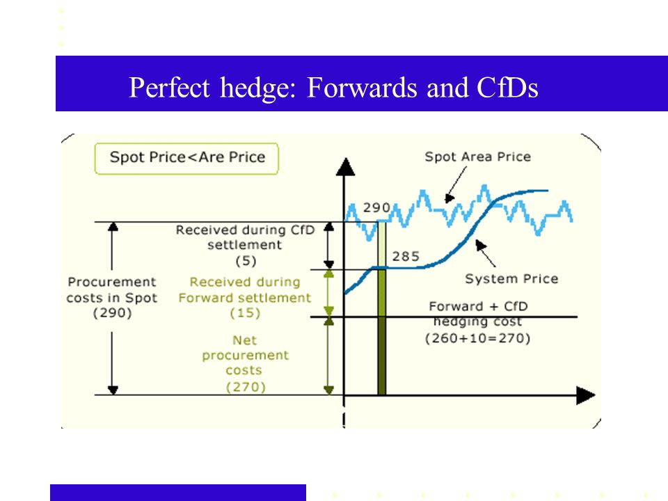 Perfect hedge: Forwards and CfDs