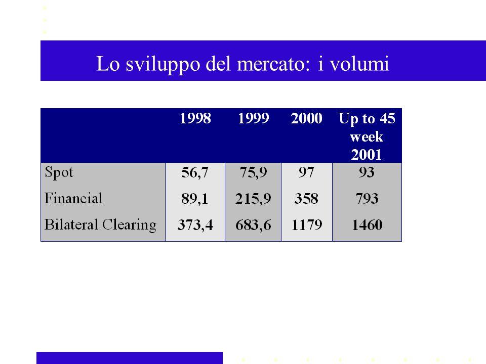 Lo sviluppo del mercato: i volumi