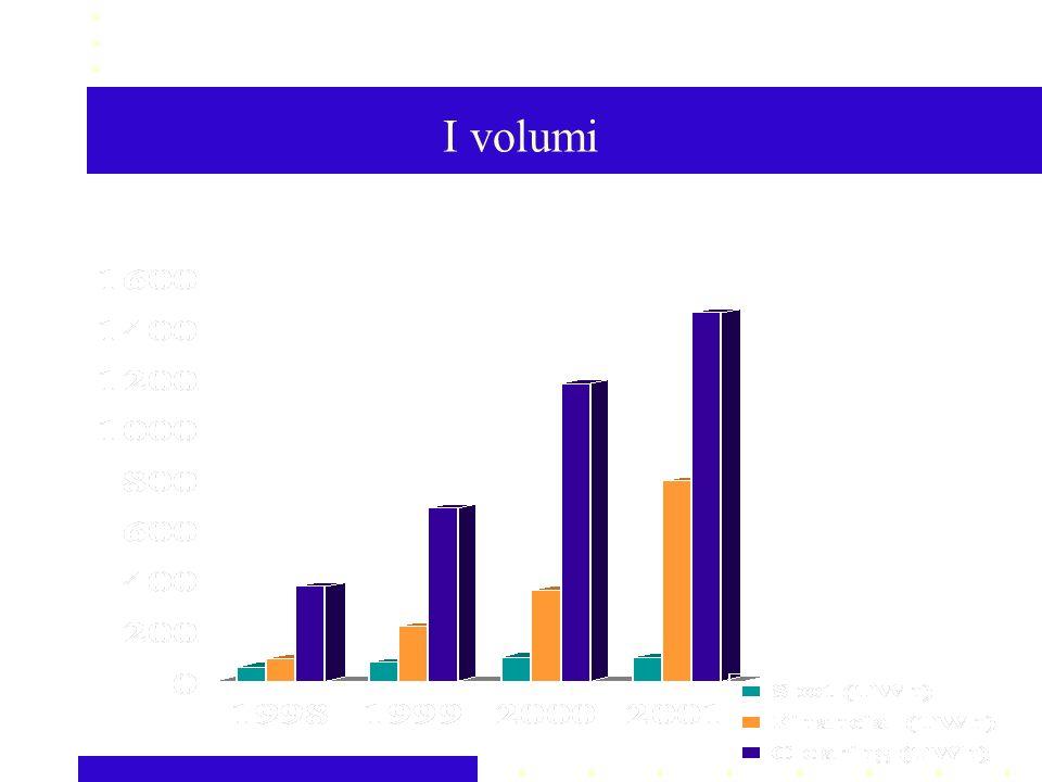 I volumi