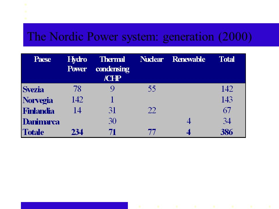The Nordic Power system: generation (2000)