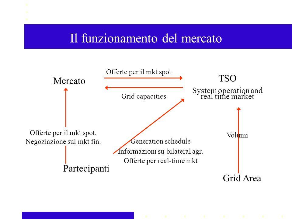 Il funzionamento del mercato Grid Area TSO System operation and real time market Volumi Partecipanti Mercato Offerte per il mkt spot, Negoziazione sul mkt fin.