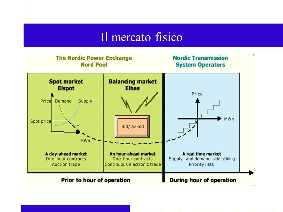 Il mercato fisico