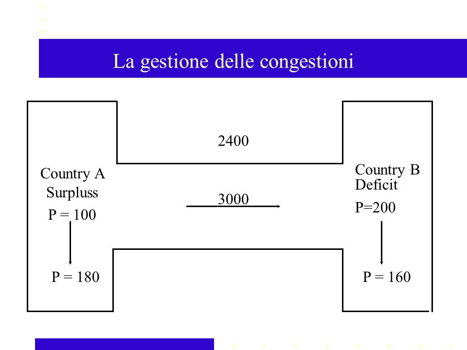 La gestione delle congestioni 3000 Country A Surpluss P = 100 Country B Deficit P=200 P = 160P = 180 2400