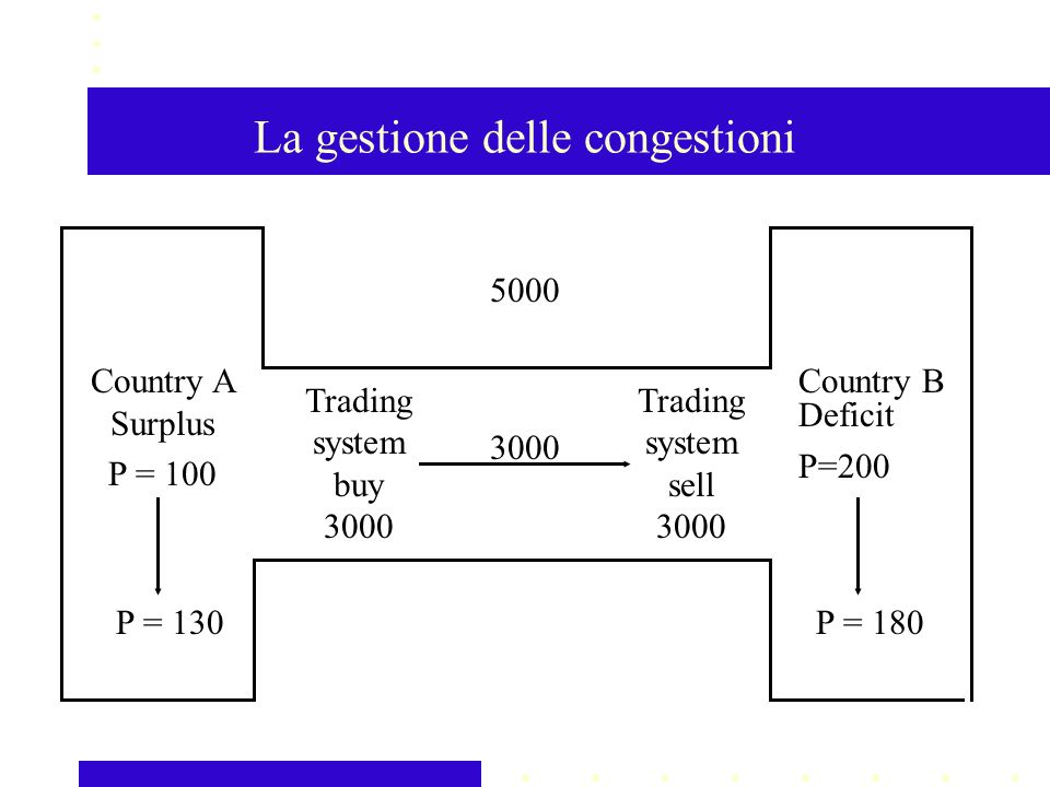 La gestione delle congestioni Trading system buy Trading system sell 3000 Country A Surplus P = 100 Country B Deficit P=200 P = 180P =