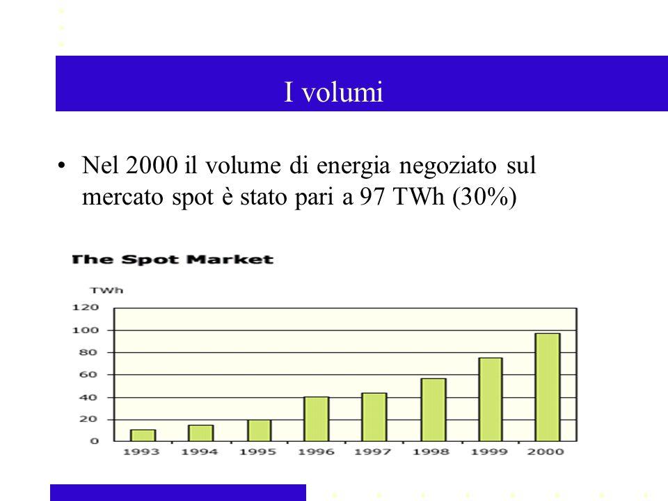 I volumi Nel 2000 il volume di energia negoziato sul mercato spot è stato pari a 97 TWh (30%)