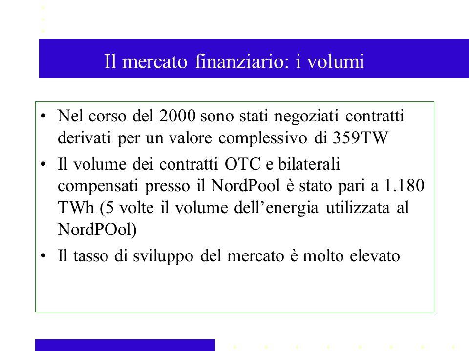 Il mercato finanziario: i volumi Nel corso del 2000 sono stati negoziati contratti derivati per un valore complessivo di 359TW Il volume dei contratti OTC e bilaterali compensati presso il NordPool è stato pari a 1.180 TWh (5 volte il volume dellenergia utilizzata al NordPOol) Il tasso di sviluppo del mercato è molto elevato