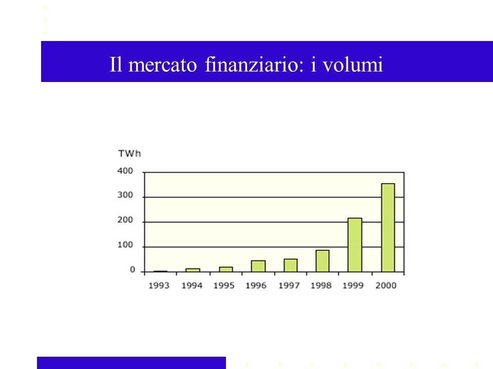 Il mercato finanziario: i volumi