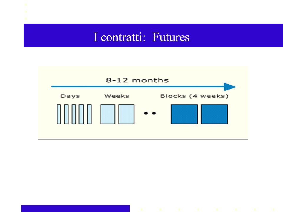 I contratti: Futures