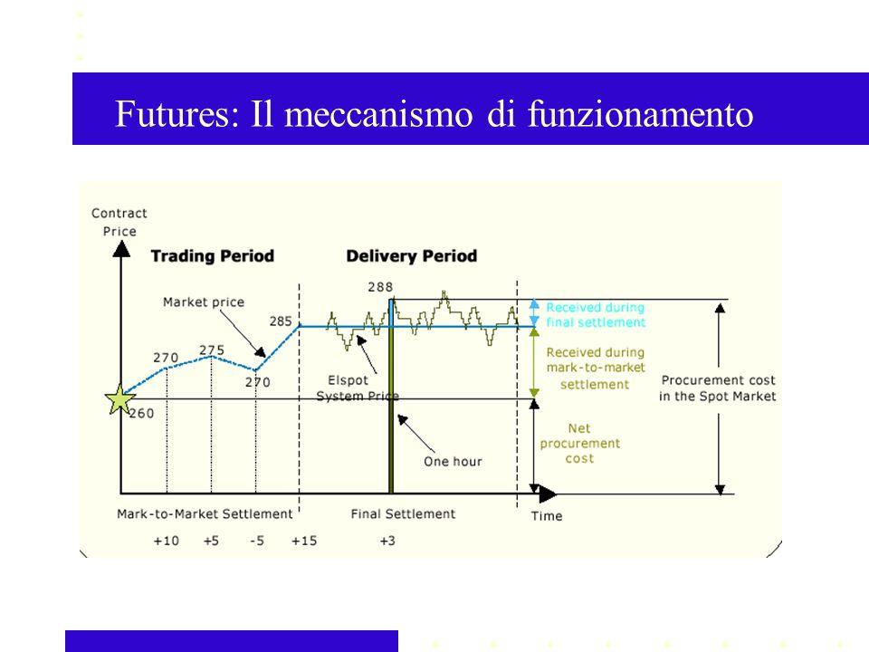 Futures: Il meccanismo di funzionamento