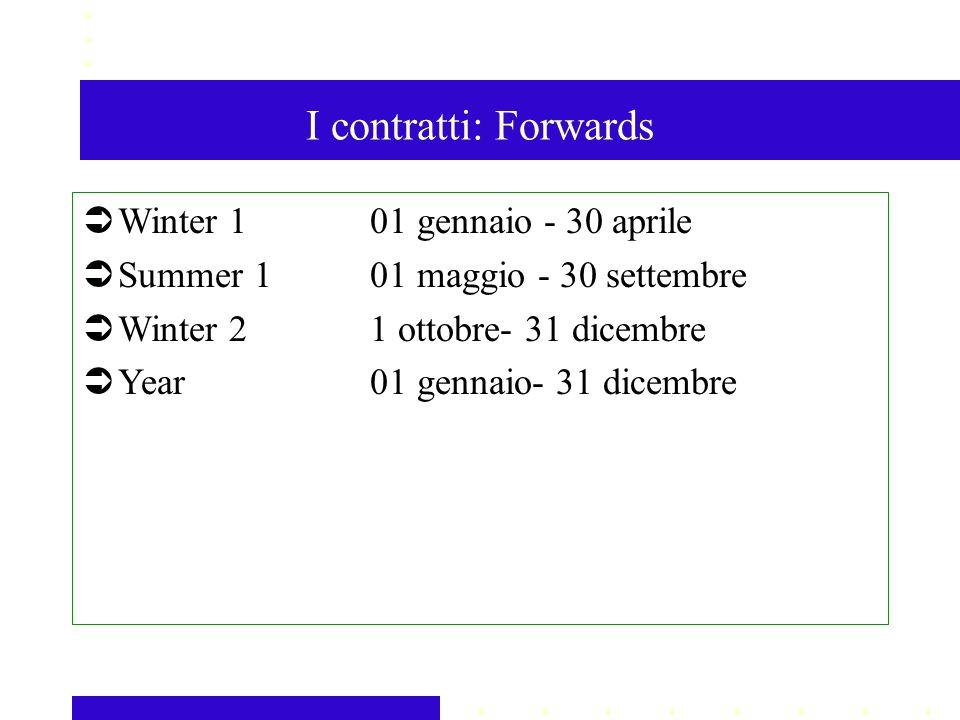 I contratti: Forwards Winter 101 gennaio - 30 aprile Summer 101 maggio - 30 settembre Winter 21 ottobre- 31 dicembre Year01 gennaio- 31 dicembre