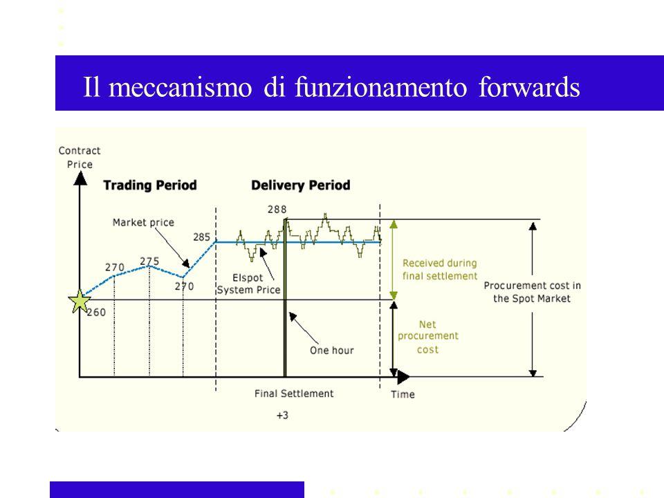 Il meccanismo di funzionamento forwards