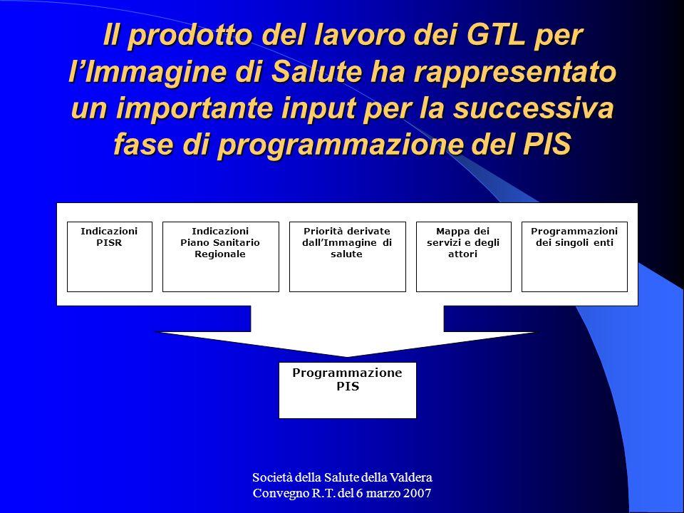 Società della Salute della Valdera Convegno R.T. del 6 marzo 2007 Il prodotto del lavoro dei GTL per lImmagine di Salute ha rappresentato un important