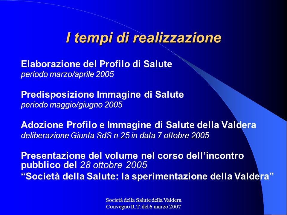 Società della Salute della Valdera Convegno R.T. del 6 marzo 2007 I tempi di realizzazione Elaborazione del Profilo di Salute periodo marzo/aprile 200