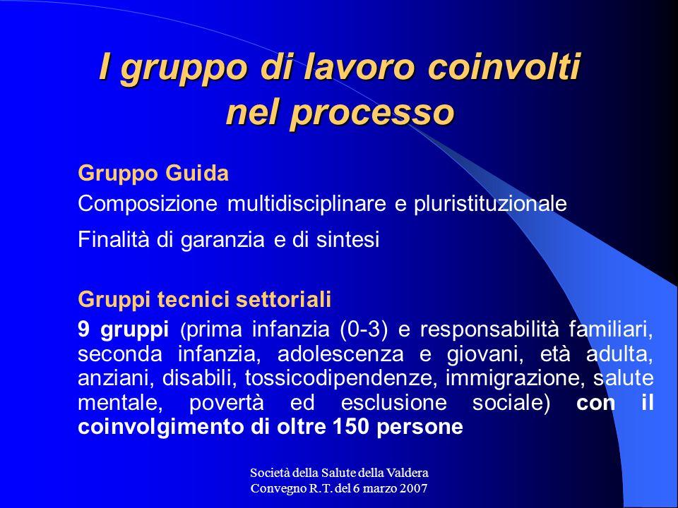 Società della Salute della Valdera Convegno R.T. del 6 marzo 2007 I gruppo di lavoro coinvolti nel processo Gruppo Guida Composizione multidisciplinar