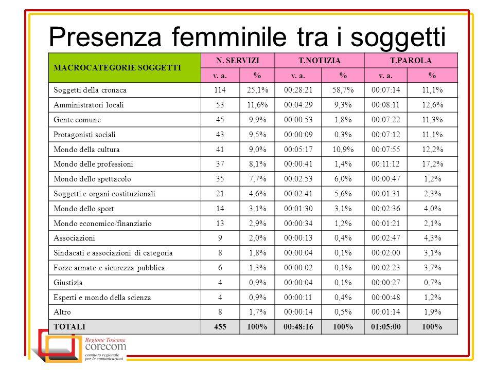 Presenza femminile tra i soggetti MACROCATEGORIE SOGGETTI N.