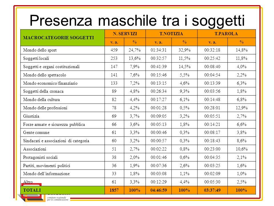 Presenza maschile tra i soggetti MACROCATEGORIE SOGGETTI N.