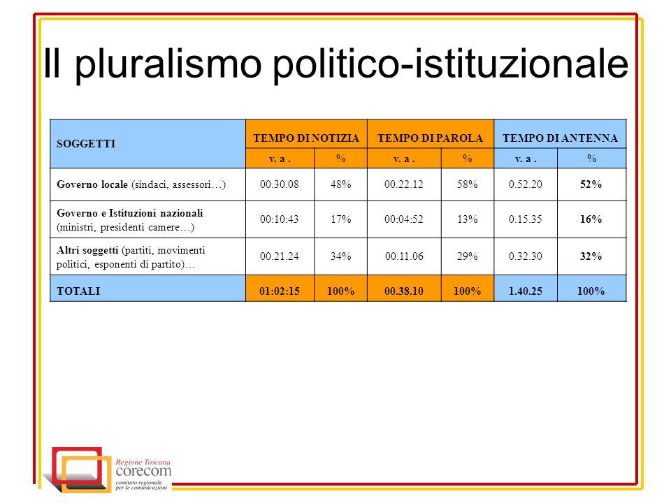 Il pluralismo politico-istituzionale SOGGETTI TEMPO DI NOTIZIATEMPO DI PAROLATEMPO DI ANTENNA v.